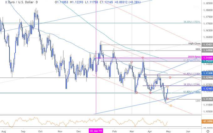 EUR/USD Price Chart - Euro vs US Dollar Daily