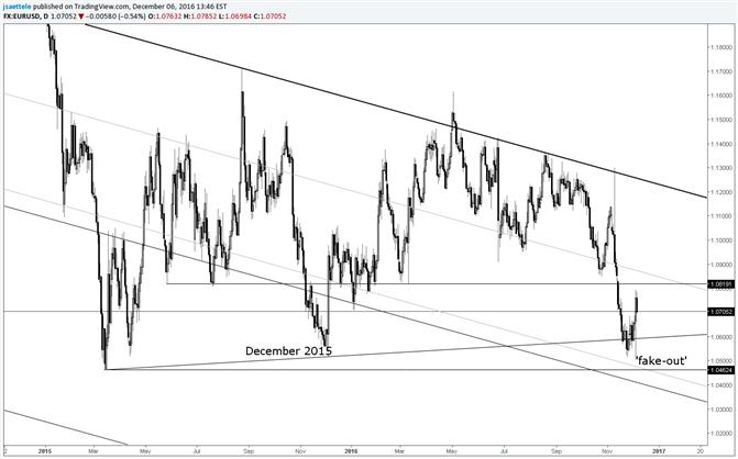 EUR/USD ¿Déjà vu de diciembre?