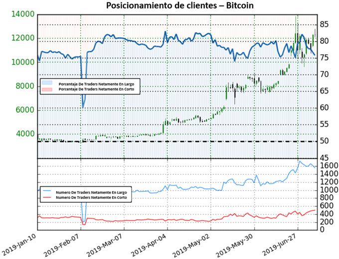 Bitcoin frena los avances