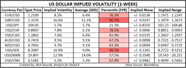 USD price outlook US Dollar implied volatility trading ranges EURUSD GBPUSD USDCAD