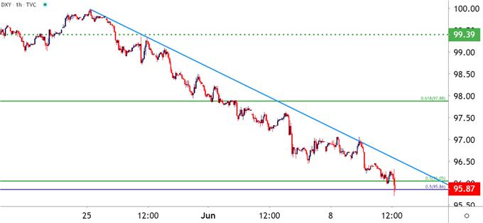 US Dollar Hourly Price Chart