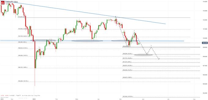 USD/JPY Chartanalyse