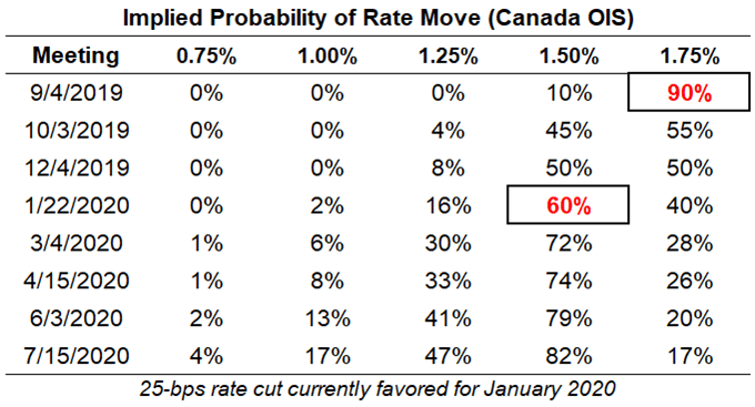 boc rate expectations, cad rate expectations, bank of canada rate cut odds, boc rate cut odds, boc rate hike odds