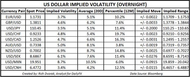 USD Price Chart US Dollar Implied Volatility Trading Ranges EURUSD USDJPY GBPUSD