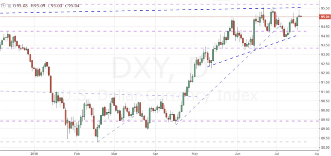 Dollar Inches Higher Despite Powell, S&P 500 Despite FANG