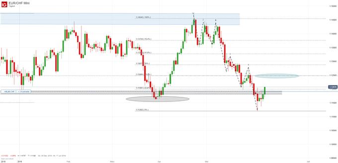 EUR/CHF Chartanalyse