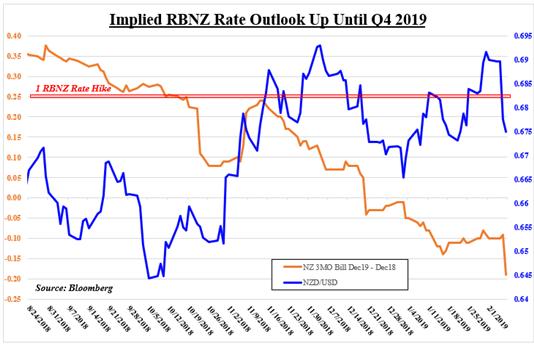El NZD/USD muestra un perfil vulnerable. ¿Qué postura adoptará el RBNZ esta semana?