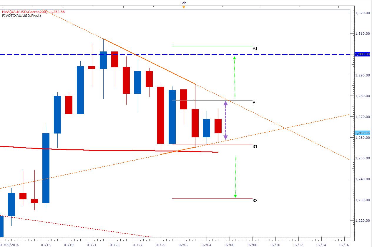 El oro logra sostener su triángulo – se espera un Breakout durante el NFP