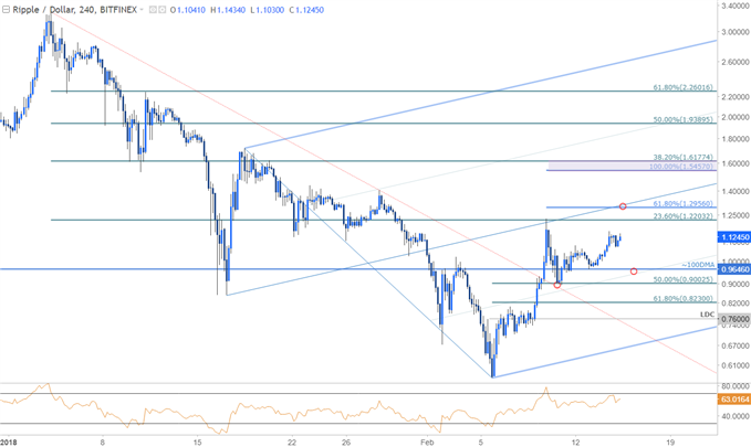XRP/USD Price Chart - 240min Timeframe