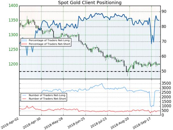 Cours de l'or : le Sentiment est neutre malgré l'augmentation des traders vendeurs