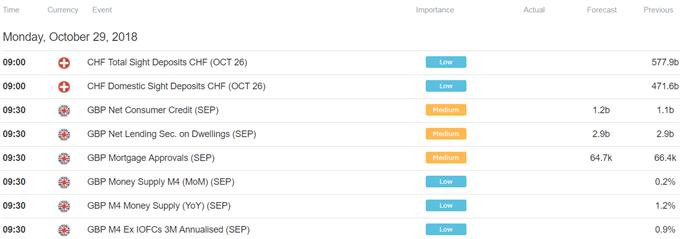 European Trading Session Economic Calendar