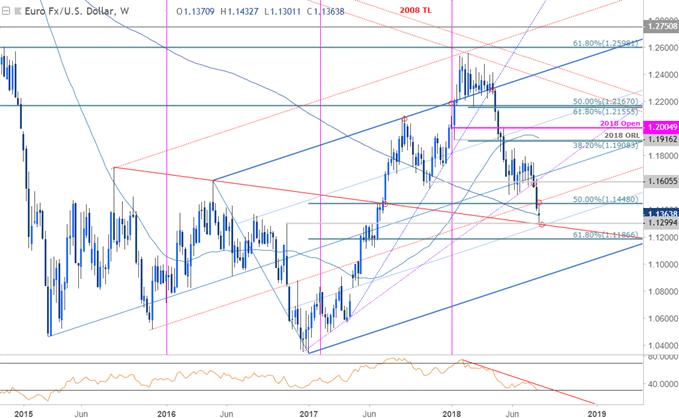 المخطط الأسبوعي لأسعار زوج العملات اليورو مقابل الدولار الأمريكي EUR/USD