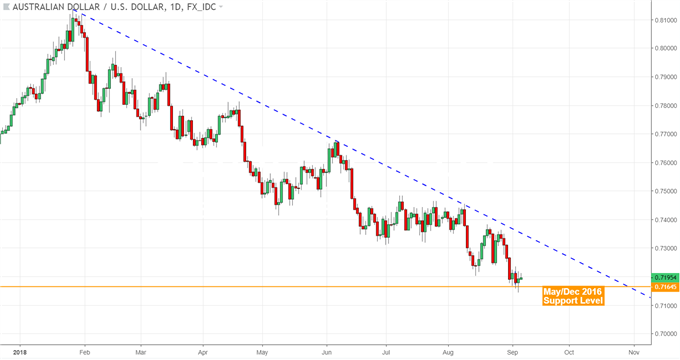 AUD/USD Ignores Trade Balance in Favor of US Data, Trade War News