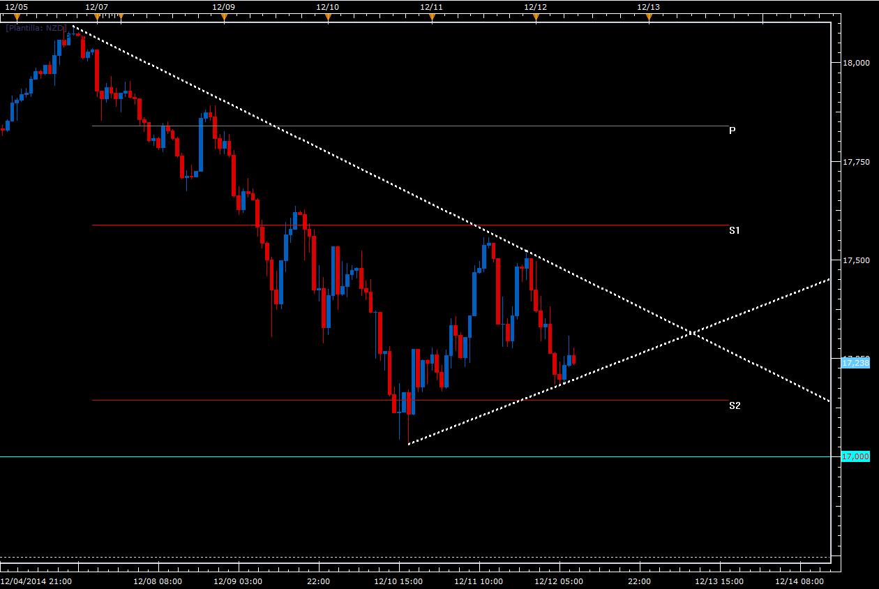 El Nikkei se mueve en un triángulo – Oportunidad de Breakout