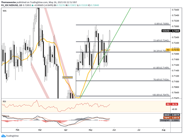 RBNZ Catapults NZD/USD on Possible 2H 2022 OCR Hike