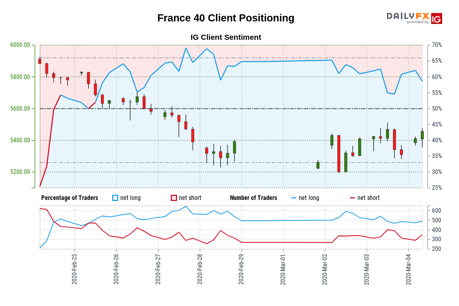 France 40 IG Client Sentiment: Our data shows traders are now net-short France 40 for the first time since Feb 25, 2020 09:00 GMT when France 40 traded near 5,649.00.