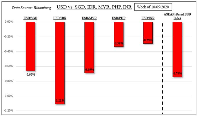 Il dollaro USA potrebbe indebolirsi ulteriormente: USD / SGD, USD / IDR, USD / MYR, USD / PHP