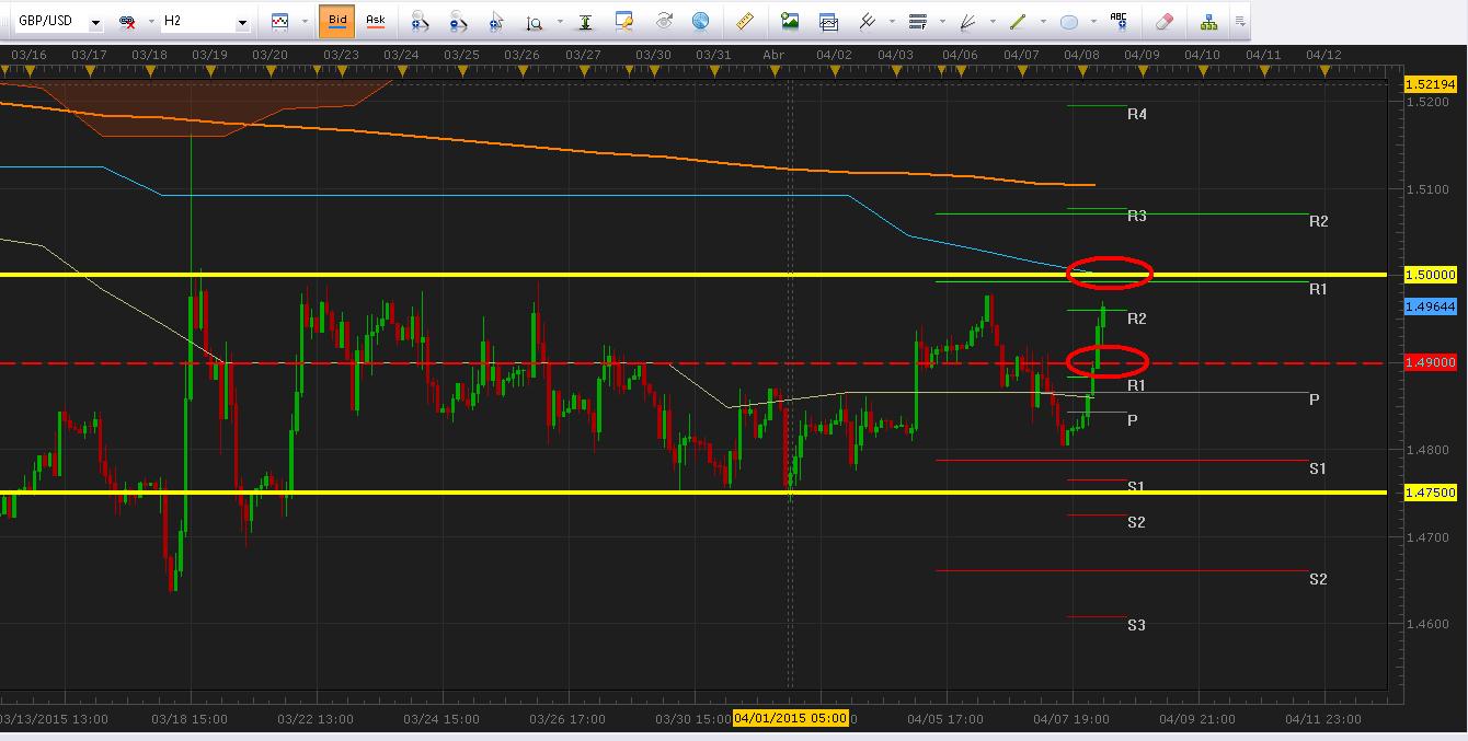 GBP/USD continúa dentro del rango en búsqueda de los $1.5000.