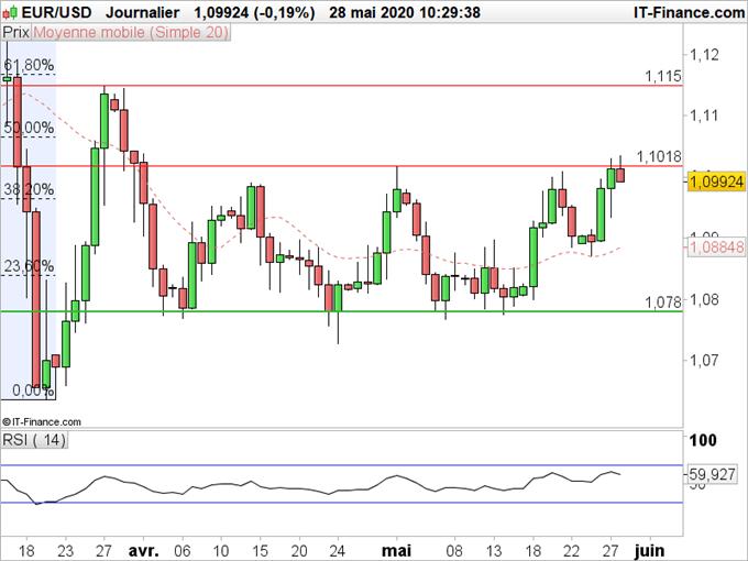 EUR/USD : L'euro profite de l'annonce de l'union européenne