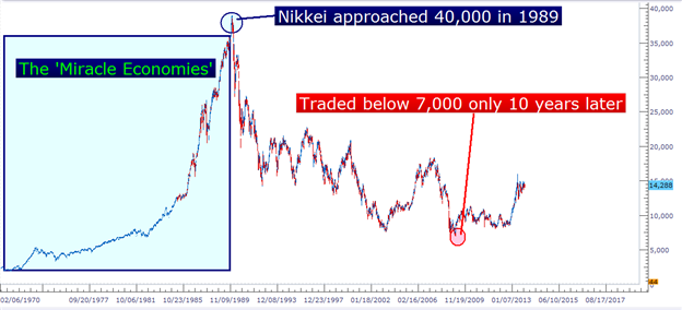 The Nucleus of the Forex Market