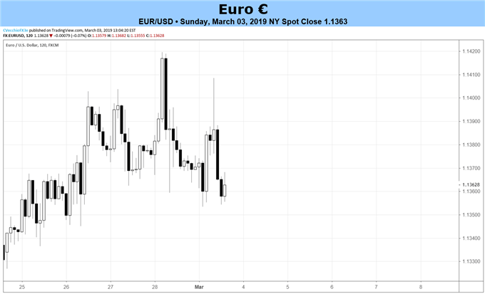 Euro Forecast: March ECB Meeting to Highlight Risks to Eurozone