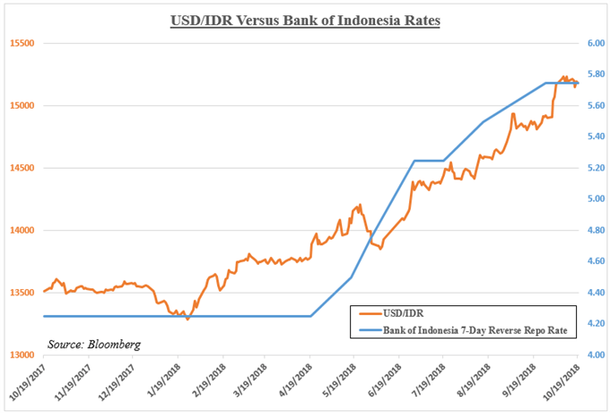 USD/IDR Versus Bank of Indonesia Rates