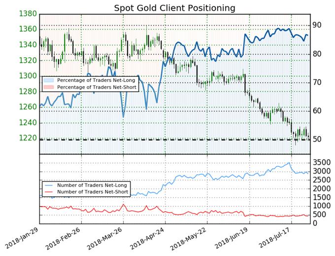 Les traders particuliers sont haussiers sur le cours de l'or