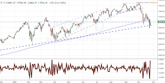 Dow and US Equities Bait Dip Buyers and Recovery Skeptics Alike, Will GDP Factor?