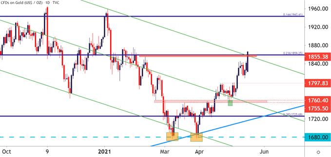 Gold Price Forecast: Gold Breaks Bull Flag