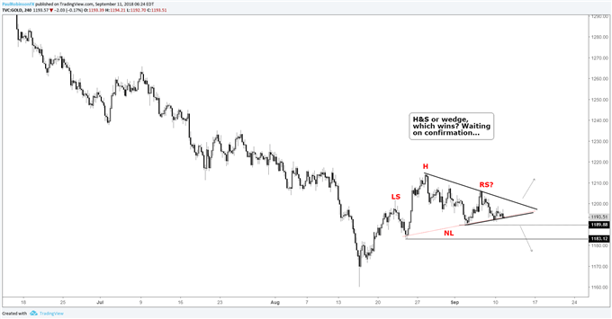 Gold 4-hr chart, head-and-shoulders or wedge?
