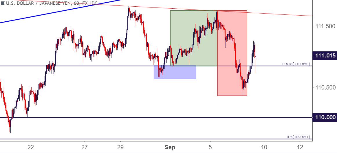 Usdjpy The Japanese Yen Moves Into The Tariff Conversation