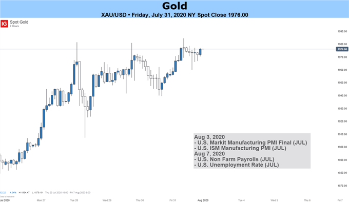Gold Price Weekly Outlook: Consolidating Near Record Highs