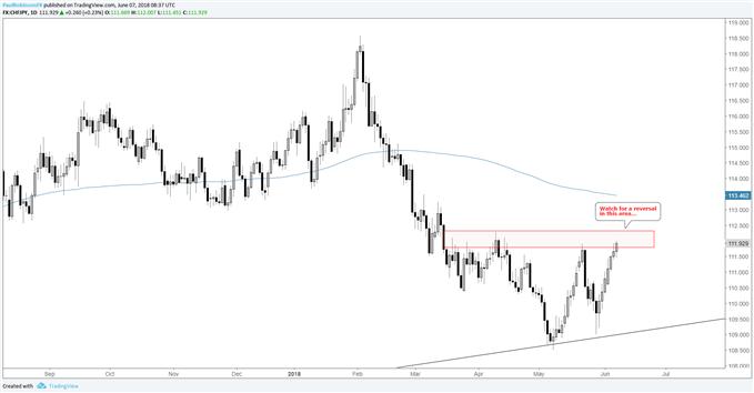 المخطط اليومي لزوج العملات الفرنك السويسري مقابل الين الياباني CHF/JPY، ترقب حدوث تحول نحو الانخفاض من المنطقة الحالية