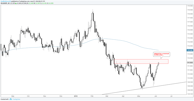 CHF/JPY daily chart, watch for turn lower from current area