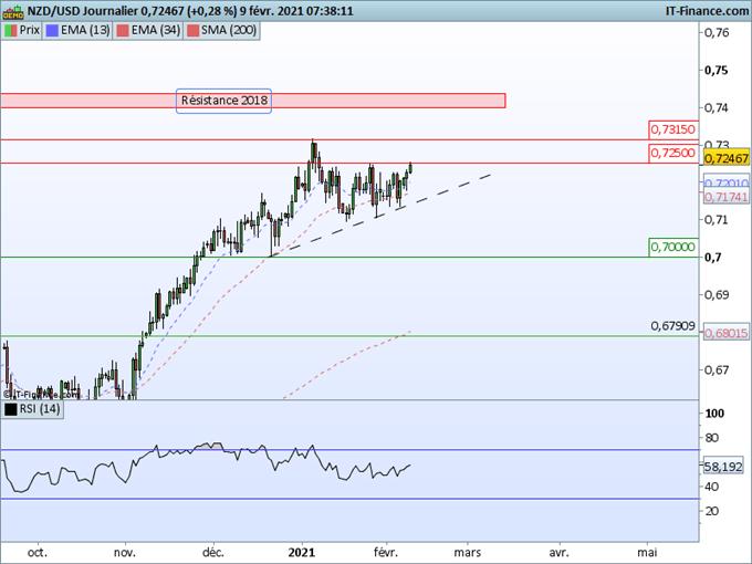 Morning Meeting Forex : Le dollar s'essouffle; NZD/USD, des signes de reprise haussière