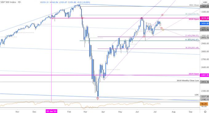 S&P 500 Price Chart - SPX500 Daily - SPX Trade Outlook - ES Technical Forecast