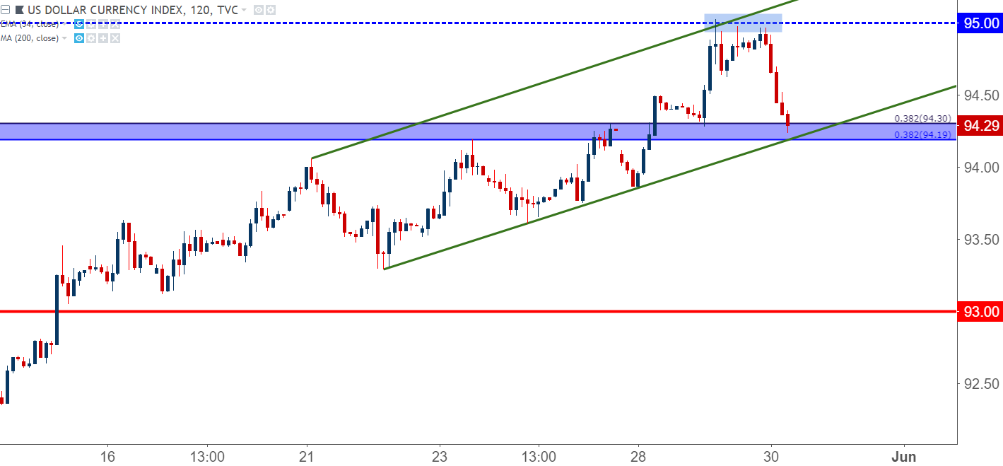 Us Dollar Usd Two Hour Chart