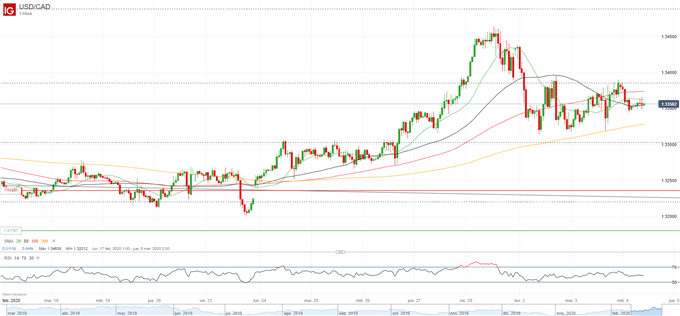 USD/CAD reaction to Fed decision