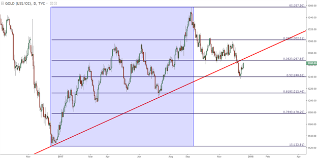 Gold Prices Seek Out Resistance at Prior Support