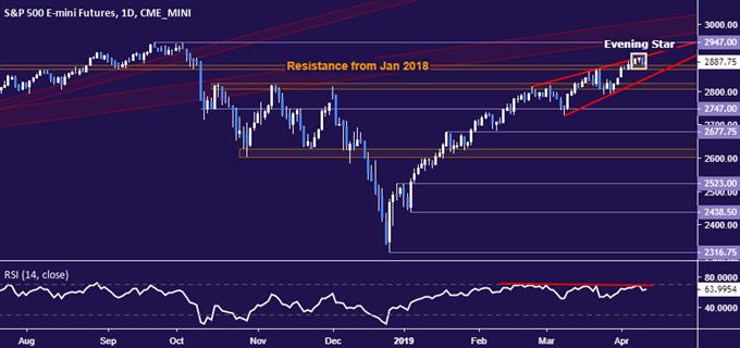 Yen, US Dollar May Rise as Grim ECB, FOMC Sour Market Mood