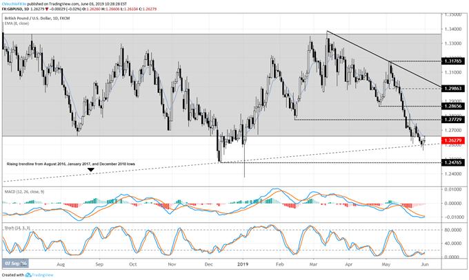 gbpusd price forecast, gbpusd technical analysis, gbpusd price chart, gbpusd chart, gbpusd price