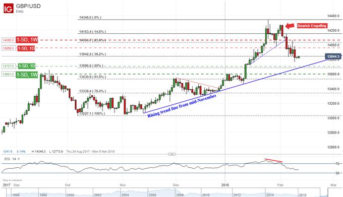 Daily GBP chart shows bearish engulfing