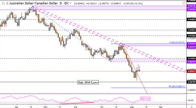 AUDCAD Daily Price Chart
