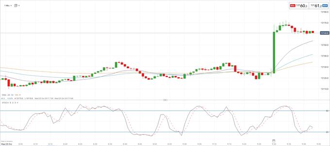 GBP/USD Bounces as UK GDP Beats Expectations