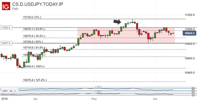 Japanese Yen Technical Analysis: Key Retracement Holds USDJPY