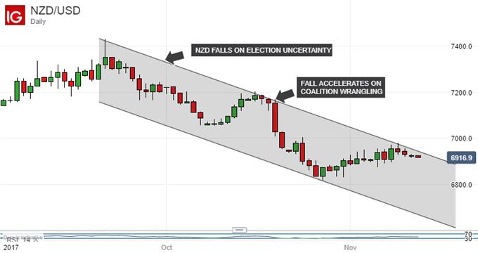 Neuseeland-Dollar wird es schwer haben, falls das geldpolitische Mandat der RBNZ ausgeweitet wird