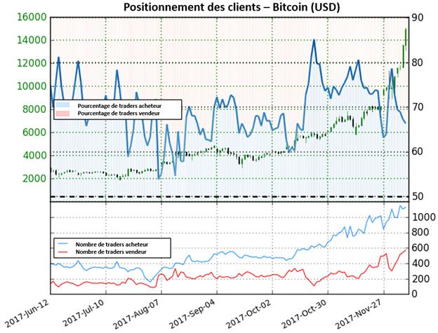 Bitcoin: Sentiment signale d'autres éventuels gains pour le bitcoin