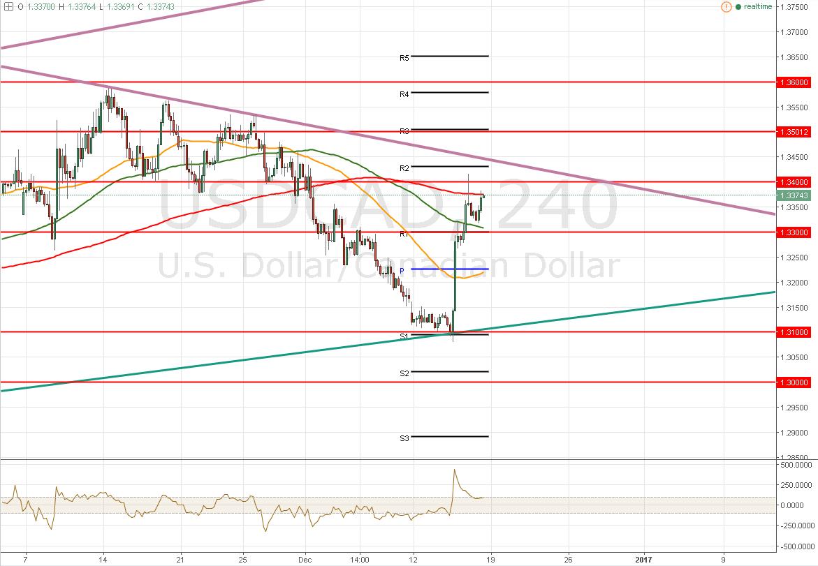 USD/CAD – Logra llegar a 1,3400 ¿Cuál es el próximo objetivo del precio?