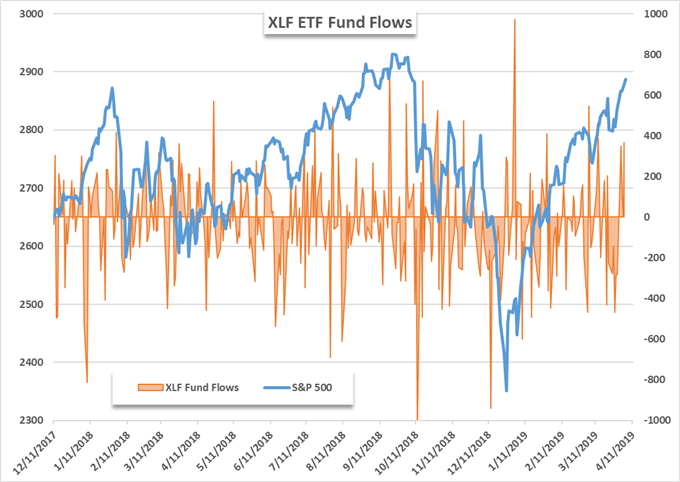 xlf etf price chart and fund flows