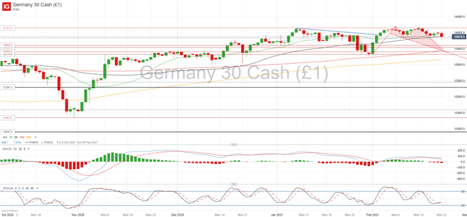 DAX 30 Struggles to Consolidate Head and Shoulders Pattern, IFO Sentiment Data Improves